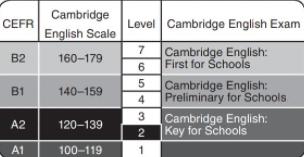 Cambridge Prepare grammar reference section