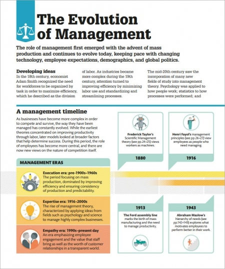 How Things work management technical abilities