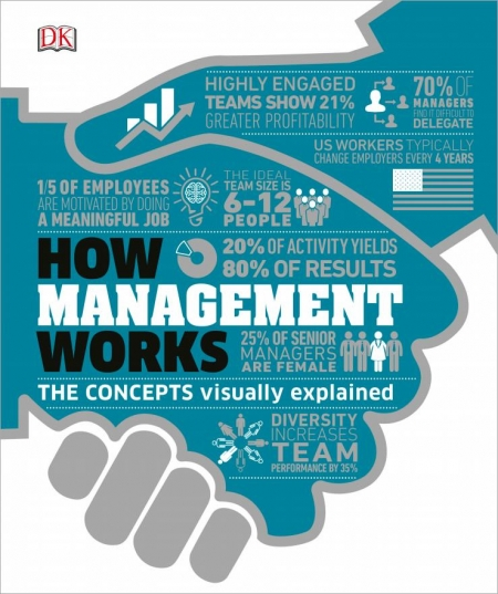 How Things work Management is an instinctive human trait