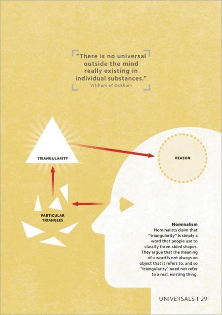 DK Simply Philosophy